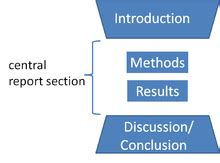 Writing the discussion of a scientific paper